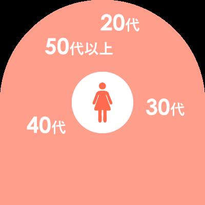女性の年齢グラフ
