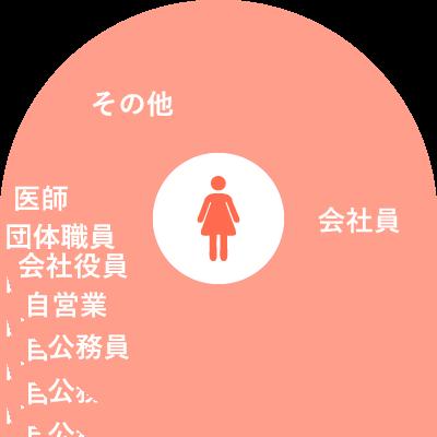女性の職業グラフ