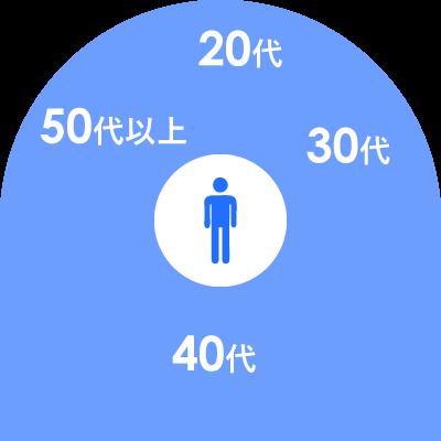 男性の年齢グラフ